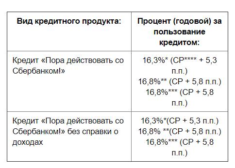 кредиты на потребительские нужды БПС Сбербанк