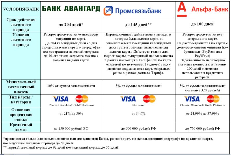 Кредитные карты с большим льготным периодом