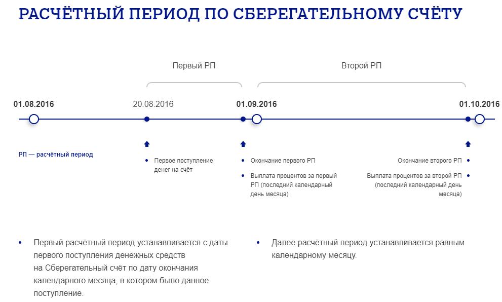 пенсионная карта Почта Банка
