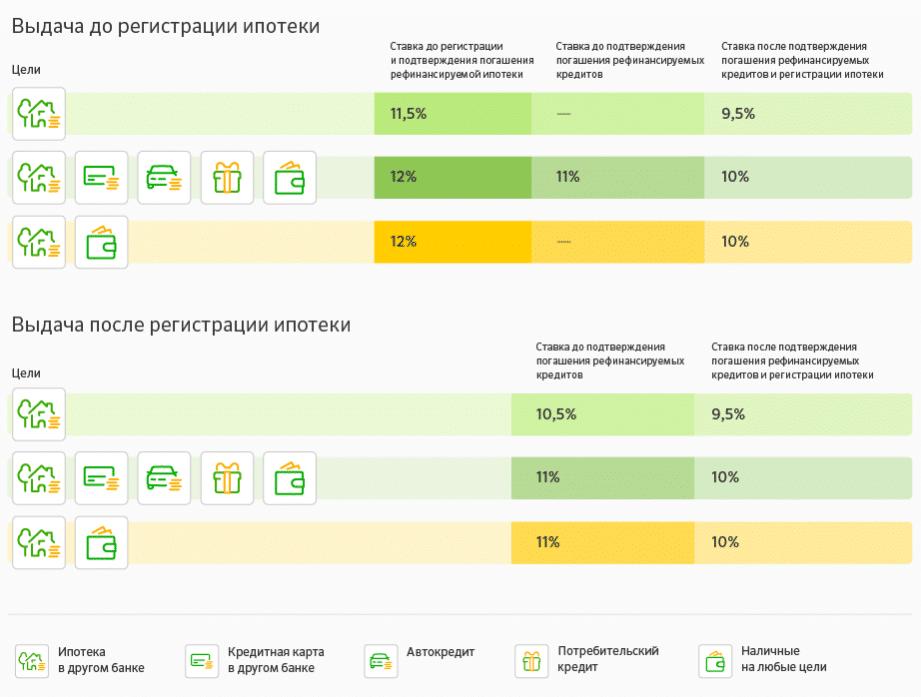 наставник перекредитование ипотеки под меньший процент воронеж на 24.07.2017 год дни