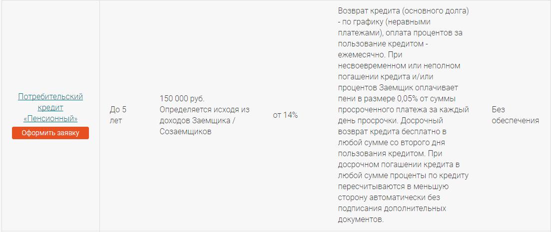 потребительский кредит Запсибкомбанка
