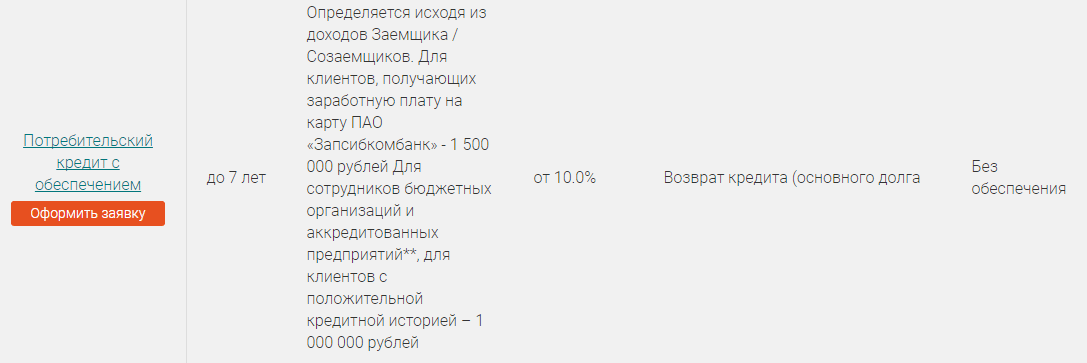 онлайн-заявка на кредит наличными Запсибкомбанка