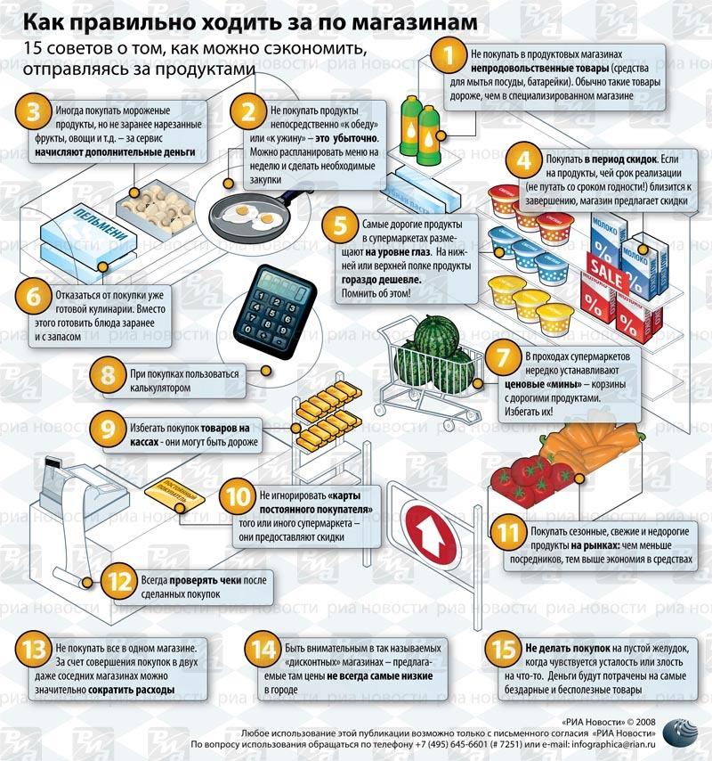 на чем можно сэкономить при покупке продуктов