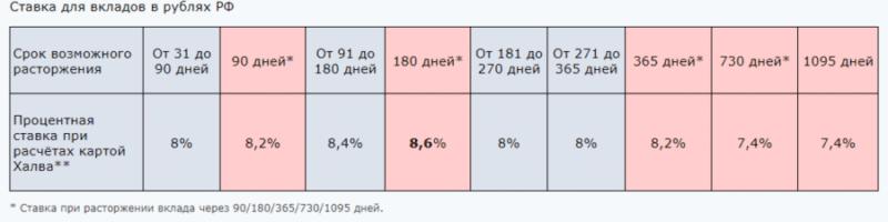 вклады банка Экспресс-Волга