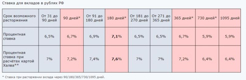процентные ставки по вкладам банка Экспресс-Волга