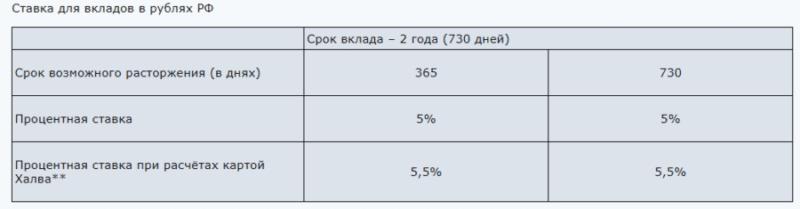 вклады Экспресс-Волга