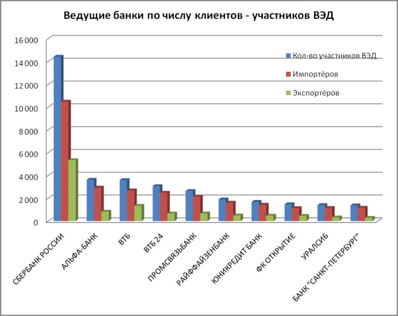 ТОП-100 крупнейших банков России