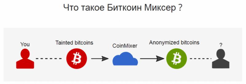 как купить биткоины анонимно