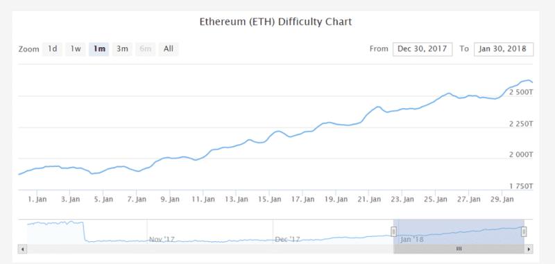 сложность сети Ethereum