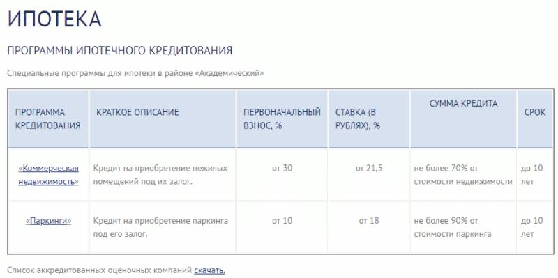 ипотечный кредит Меткомбанка