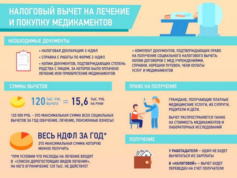 социальный налоговый вычет на лечение