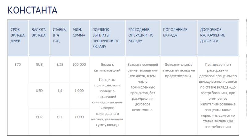 депозиты Меткомбанка