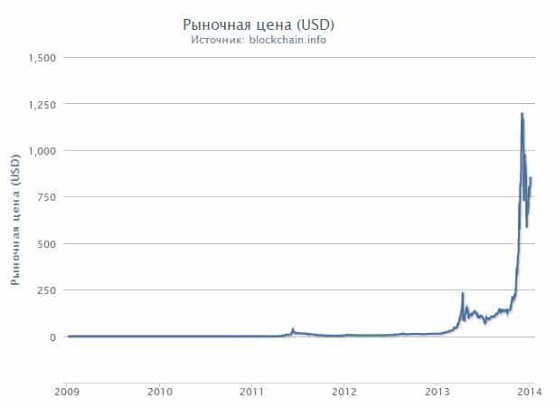 динамика курса биткоин за все время