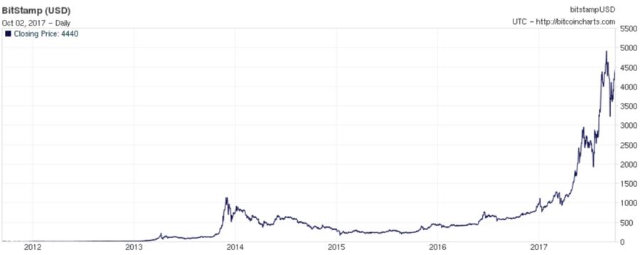 динамика курса биткоина к рублю