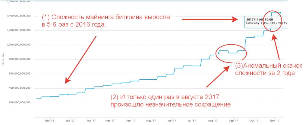 сложность майнинга Лайткоинов