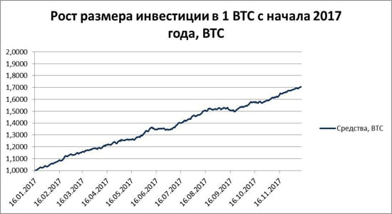 заработок на курсе биткоина