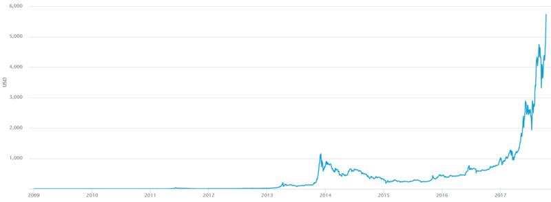 рост курса биткоина