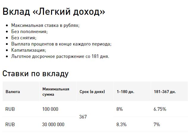 СМП Банк вклады для физических лиц