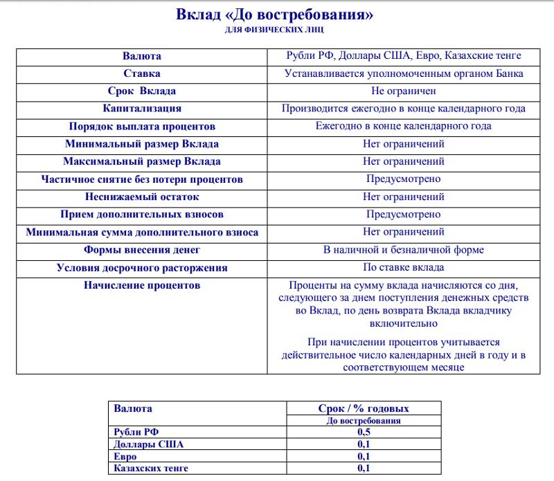 процентные ставки депозитов Евразийского Банка