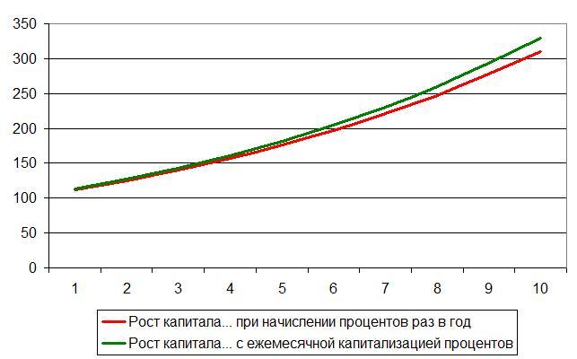 формула начисления процентов по вкладам