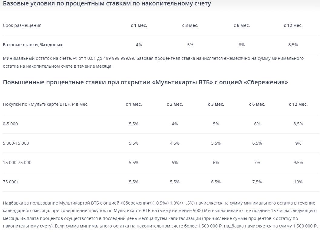 Накопительные счета в банках: сравнение
