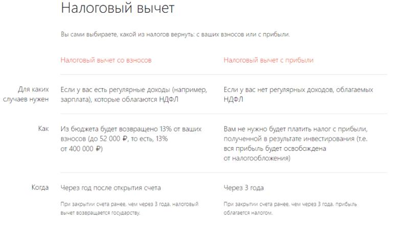 индивидуальный инвестиционный счет Альфа-Банка