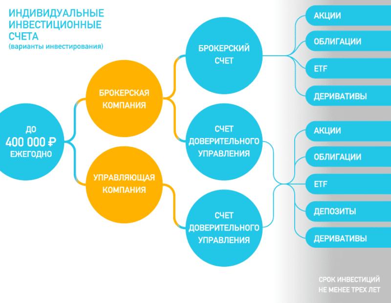 индивидуальный инвестиционный счет Открытие