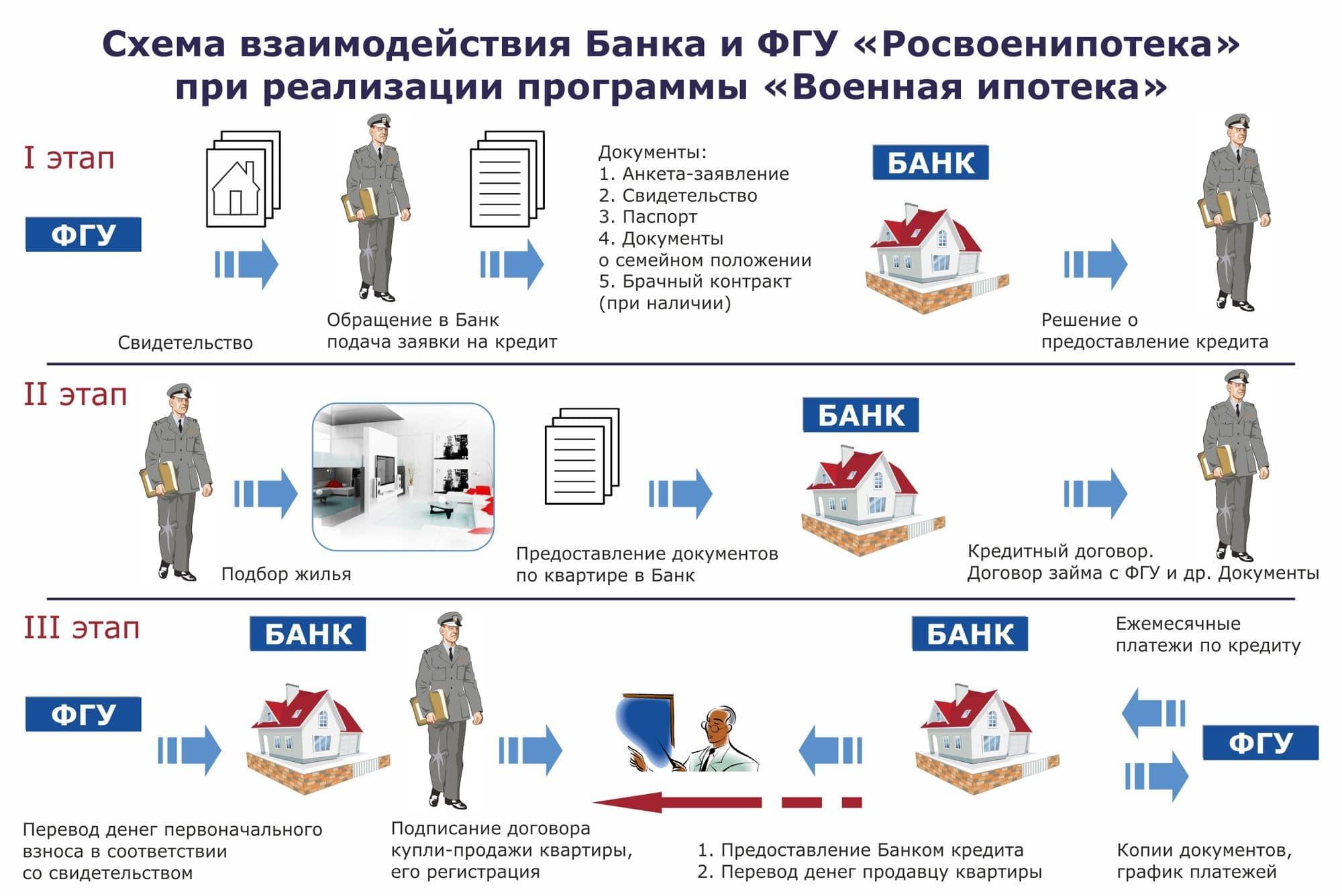 Военная ипотека банка Зенит: условия, отзывы