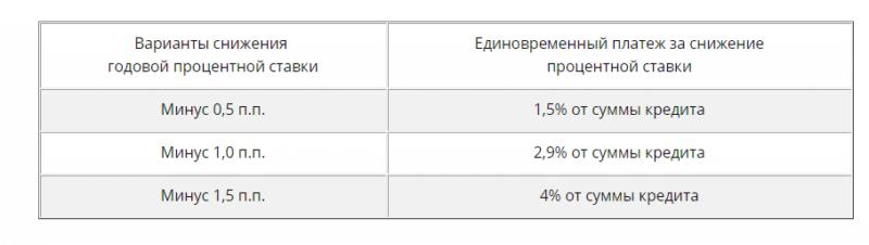 рефинансирование ипотеки РосЕвроБанка