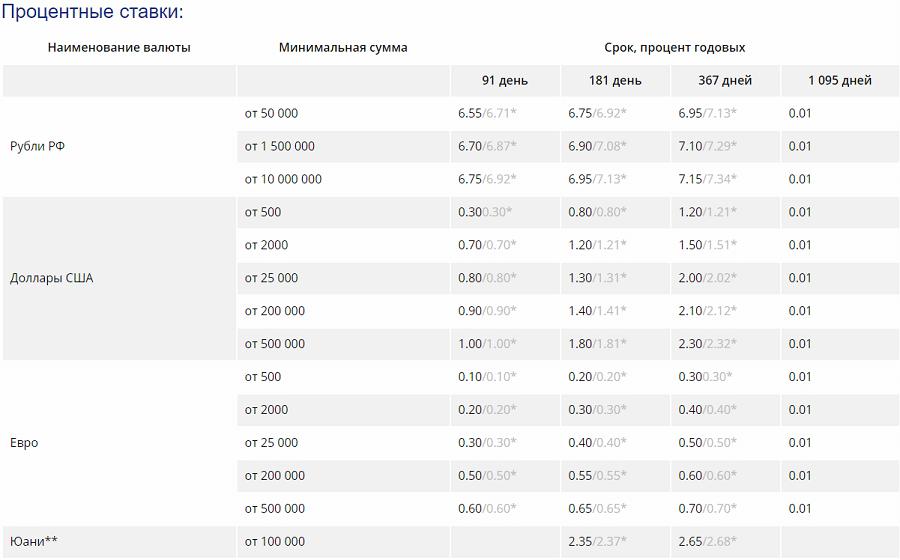 вклады РосЕвроБанка