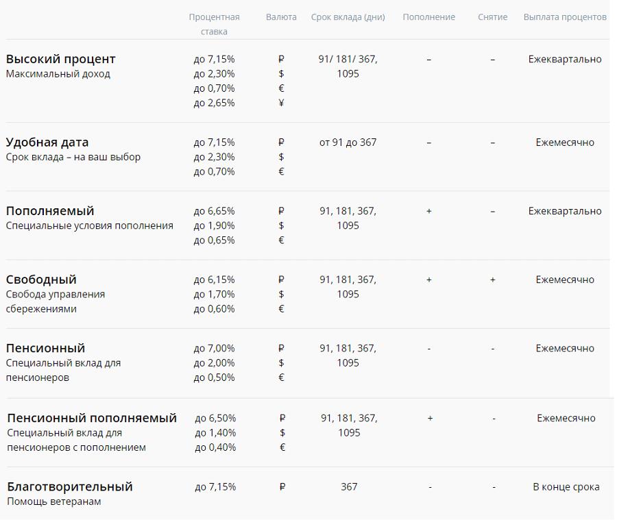 проценты по вкладам РосЕвроБанка