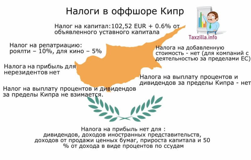 оффшор Кипр