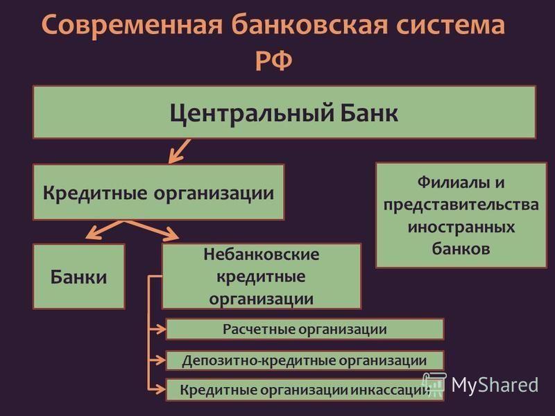 отличие банка от небанковской кредитной организации