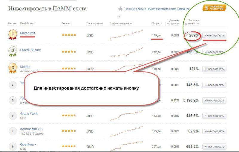 инвестиции в ПАММ-счета Альпари