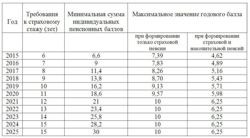 минимальный стаж для пенсии для женщин