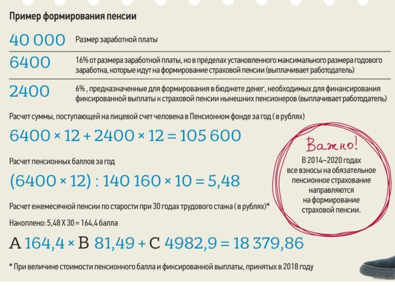 Какая будет пенсия, если нет трудового стажа в России