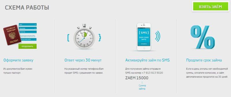 смс займы с моментальным одобрением через Контакт