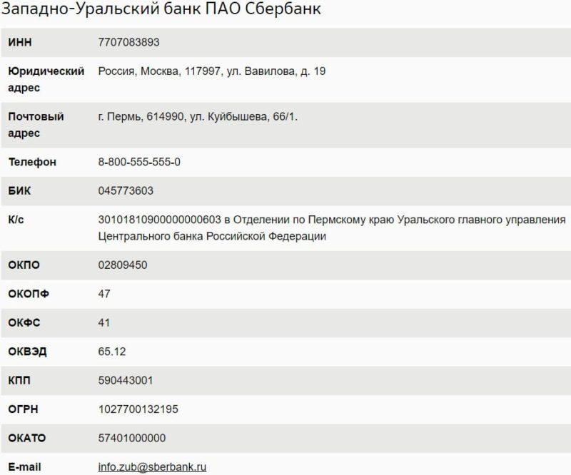 КПП Сбербанка России