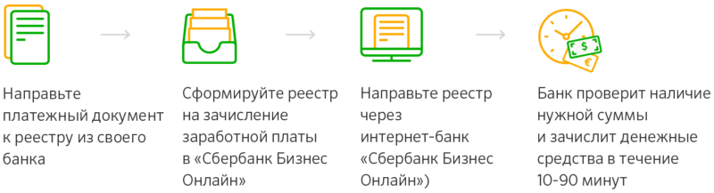 Кредиты для ИП Сбербанка в Оренбурге