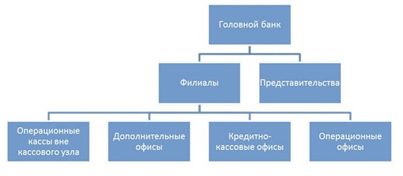 Форма собственности Сбербанка