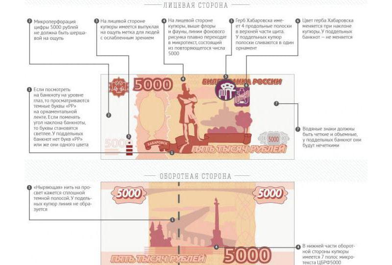 Размер купюры 5000 рублей в см