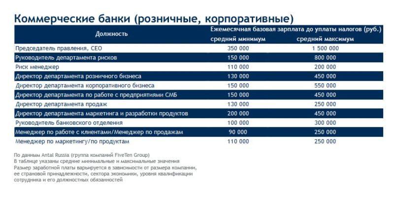 зарплата в банке в России
