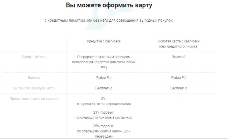 кредитная карта СКБ банка Запаска