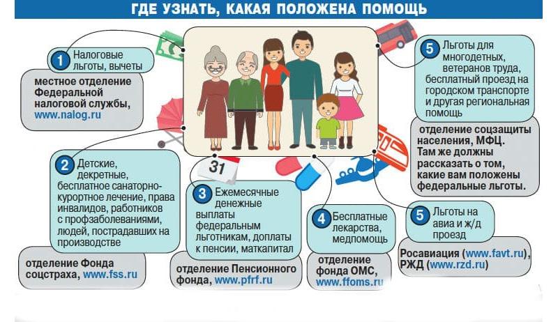 Льготы многодетным семьям по налогам