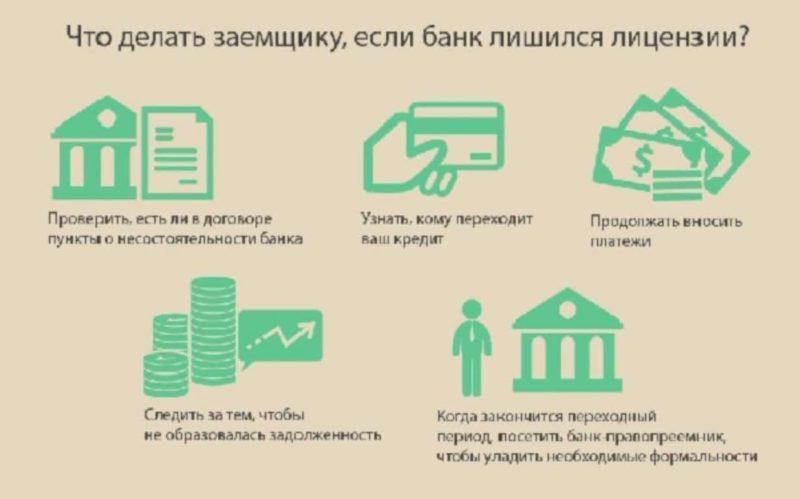 что делать с кредитом если банк банкротится