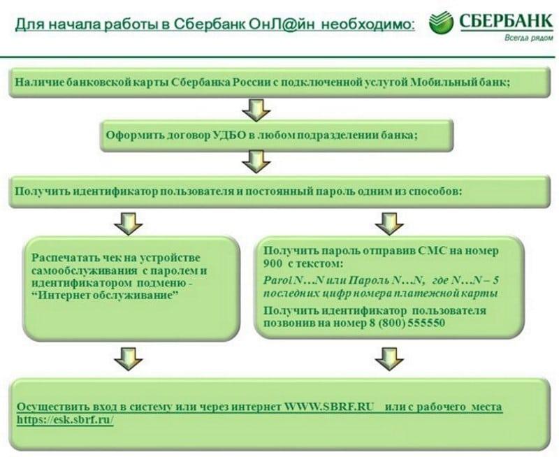 универсальный договор банковского обслуживания Сбербанк