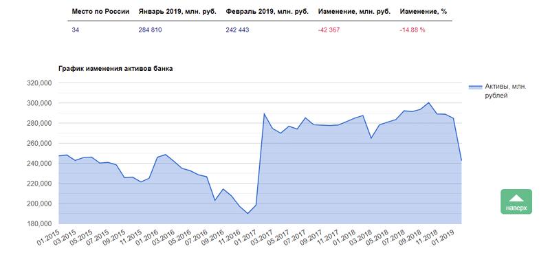 Рейтинг банка Восточный Экспресс