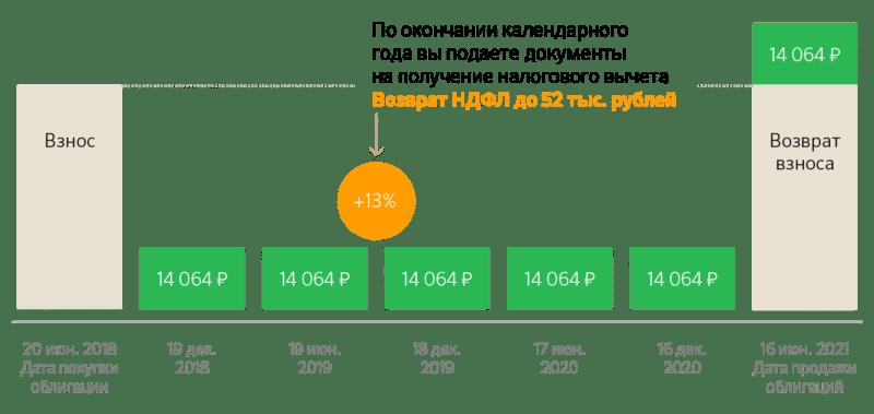 Защищенная инвестиционная программа Сбербанка отзывы