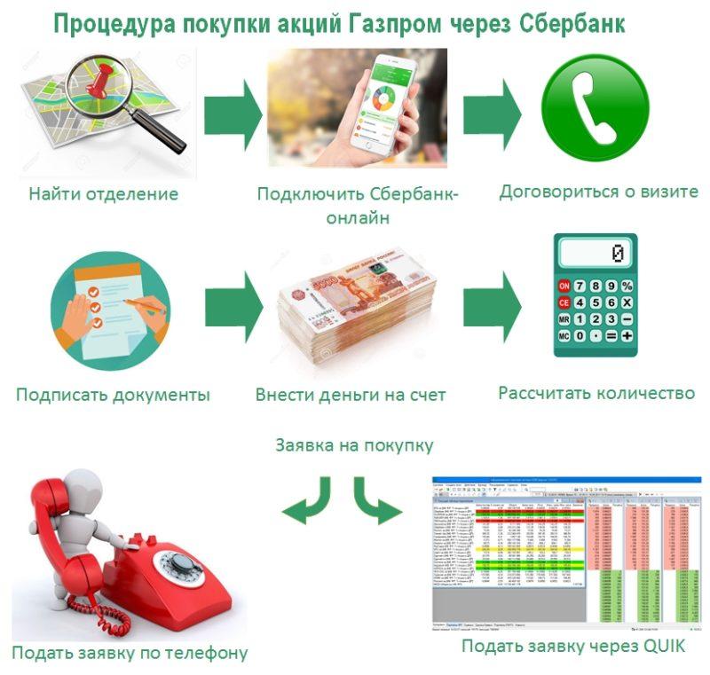 купить акции Газпрома в Сбербанке