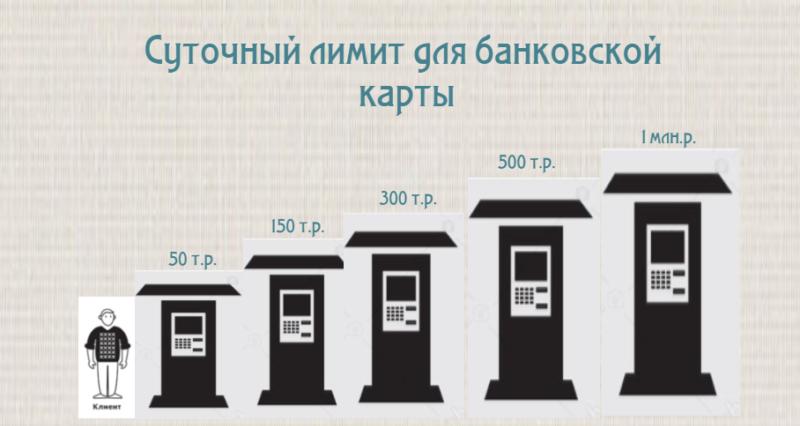 какую сумму можно положить на карту Сбербанка через банкомат